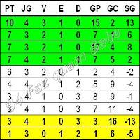 Conjunto dos Números Inteiros representado por uma tabela de classificação de jogos de futebol com os saldos de gols.