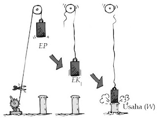 Energi mekanik benda dalam bentuk energi potensial dan energi kinetik dapat diubah menjadi usaha.