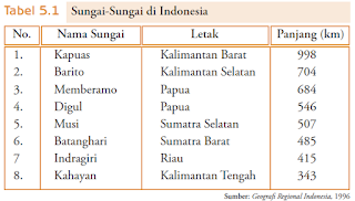 Sungai Di Indonesia