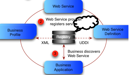 web services in Asp.net programming