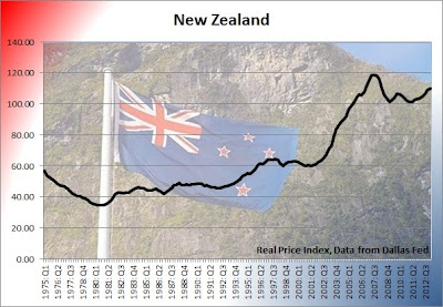 new zealand home bubble