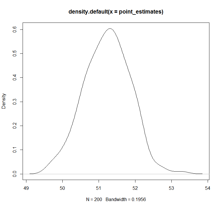 Drawing the distribution of sample means?