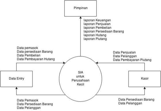 Sia usaha kecil menengah tentang proses transaksi jonatan blog diagram konteks dalam sistem informasi akuntansi ini dipengaruhi oleh tiga terminator utama yaitu pimpinan kasir data entry inventory dan akuntan ccuart Images