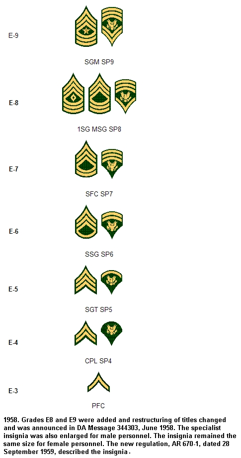 history of the specialist rank Symbols & insignias of the united states army home:  us army center of military history  officer rank descriptions  warrant officers warrant officer rank.