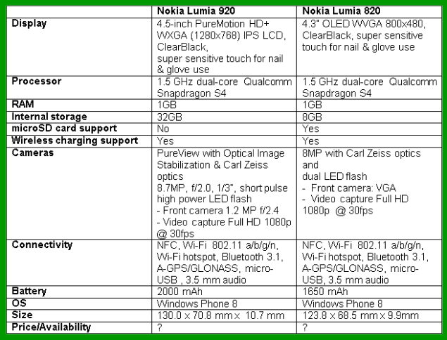 nokia lumia compare specs table 123 Nokia Lumia 920 Vs Nokia Lumia 820  Accessories Features compare