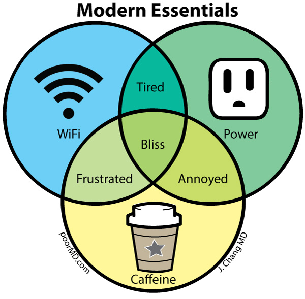 Poor md modern essentials venn diagram modern essentials venn diagram ccuart Images