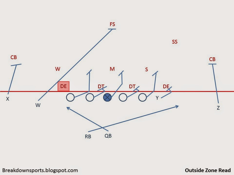 Slide3 breakdown sports football fundamentals a multiple outside zone