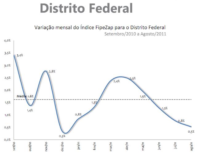 Valorização de imóveis - Distrito Federal