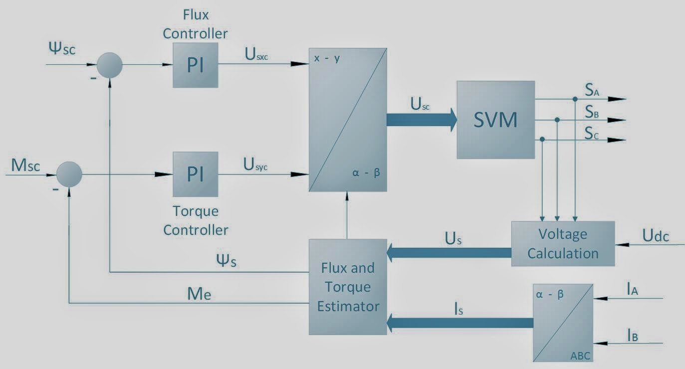 ee-tym: Vector Control Of Induction Motor