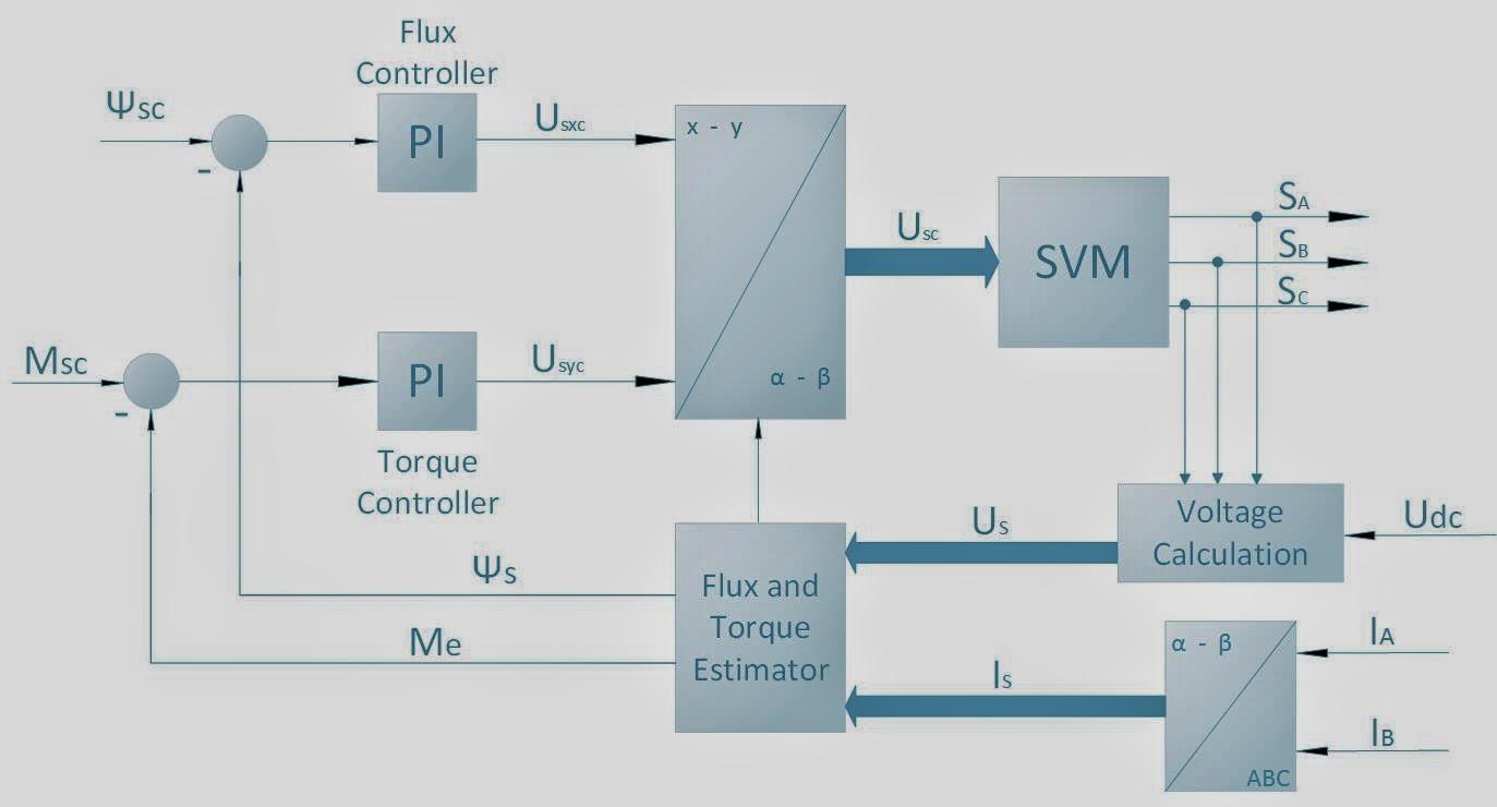 Ee tym vector control of induction motor fundamental principle of vector control ccuart Gallery