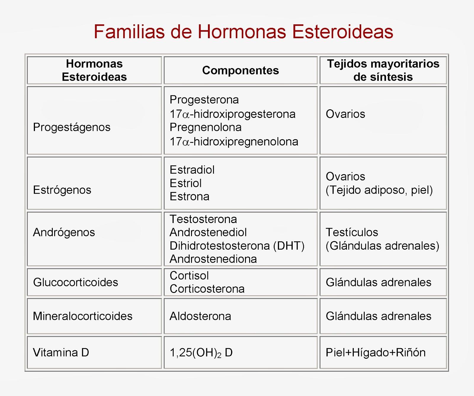 Familias de hormoans esteroideas