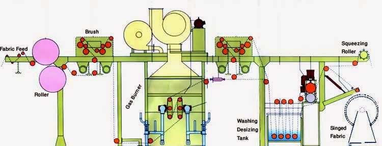 schematic-diagram-of-gas-singeing-machine-with-components-name