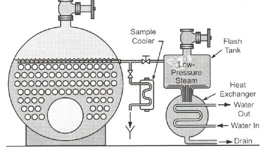boiler flash up procedure A review of boiler startup procedures can be summarized in the following  the  drum vent and slowly bring the boiler up to operating pressure.
