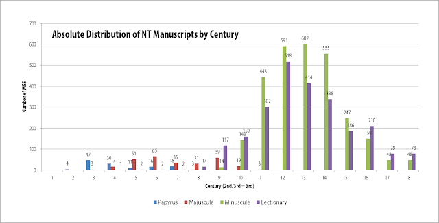Absolute Distribution of New Testament Manuscripts by Century