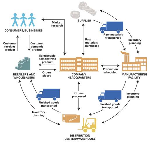 Czeshop Images Supply Chain Management Flow Chart