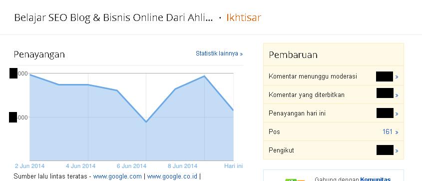 Blog Kena Hukuman Google!!