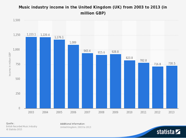 """revenues from UK music industry  for the last 10 years"""
