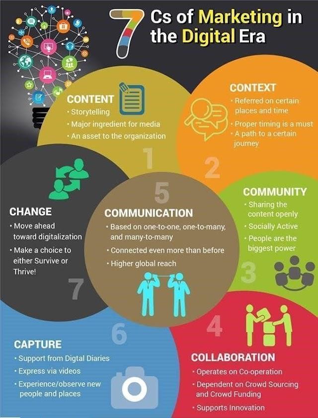 7 Cs of #marketing in the #digital era
