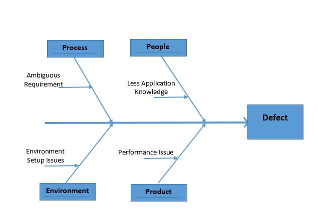 Deep dive into software testing defect prevention example fishbone diagram ccuart Choice Image