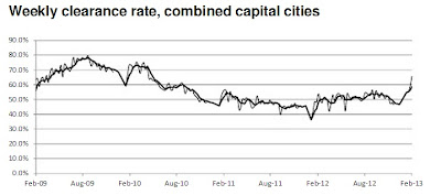 Weekly clearance rate,combined capital cities