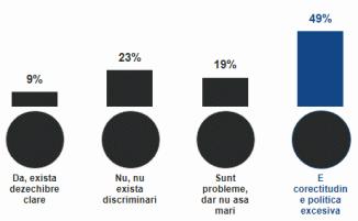 Au firmele româneşti nevoie de experţi în egalitate de şanse femei/bărbaţi? 🔴 Sondaj