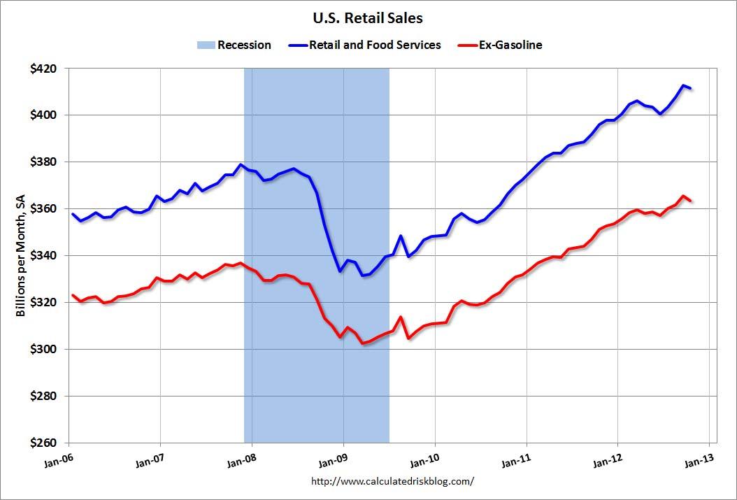 Retail Food Service Sales Recession