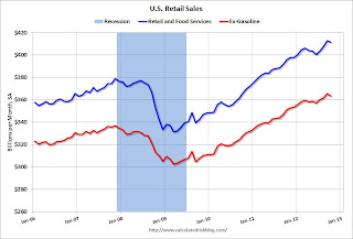 Retail Sales since 2006