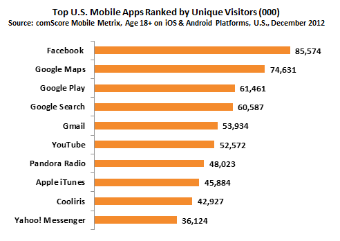 (chart) Top 10 Mobile Apps in December 2012- comScore