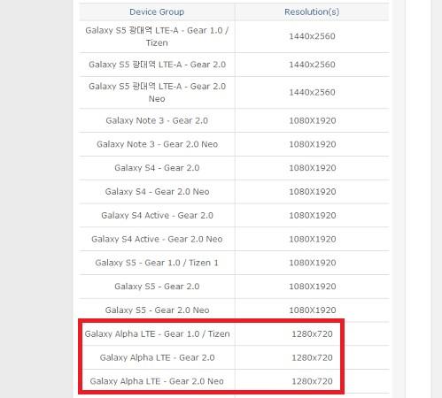 Conferme sulla risoluzione 720p del display del Samsung Galaxy Alpha