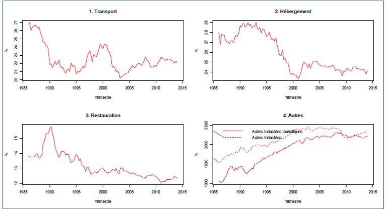 Part de diverses industries dans le PIB touristique, Canada, 1986:T1-2014:T1, Source: Statistique Canada