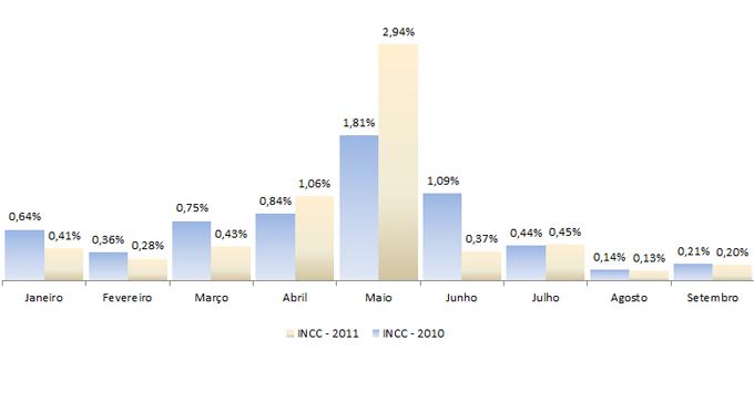 Evolução do INCC - 2011 e 2010