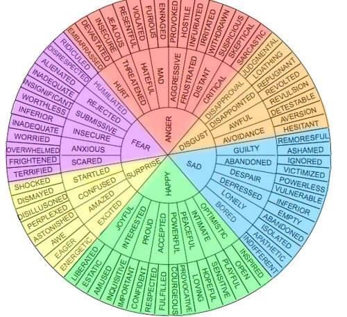 Unforgettable image for emotions wheel printable