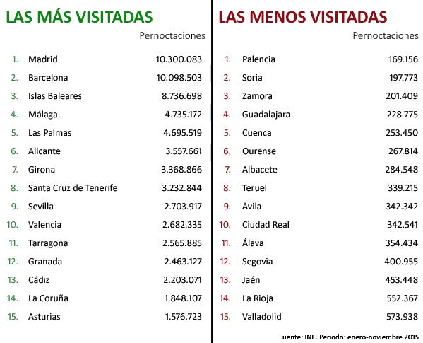 Viajestic las 10 provincias m s y menos visitadas de for Ciudades mas turisticas de espana