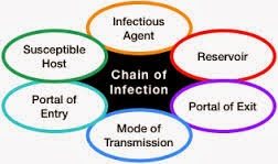 explain how infective agents can be transmitted to a person People who are colonised will have no signs or symptoms and they can feel fine 14 explain what is meant by 'systematic infection' and 'localised infection .