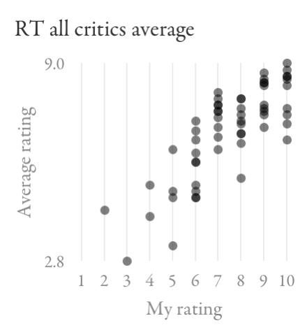Scatter plot comparing Rotten Tomatoes average all critics' ratings to my ratings