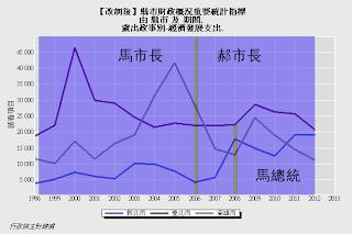 【圖表】歲出政事別-經濟發展支出(台北市、新北市、高雄市)