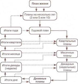Система планирования с семью уровнями для персонального тайм-менеджмента