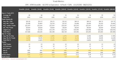 SPX Short Options Straddle Trade Metrics - 66 DTE - IV Rank > 50 - Risk:Reward 45% Exits