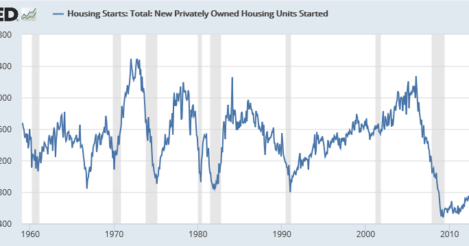 "an analysis of housing starts as an economic indicator The ""new residential construction report,"" known as housing starts on wall street, is a monthly report issued by the us census bureau jointly with the us department of housing and urban."