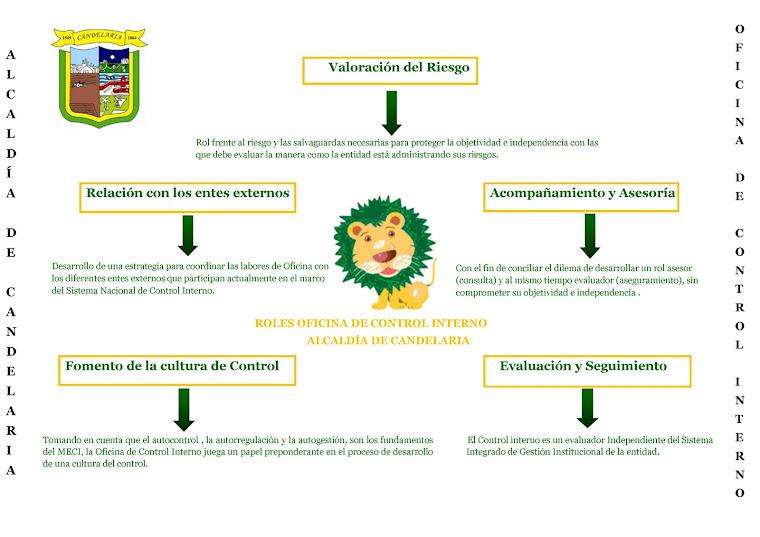 ROL OFICINA DE CONTROL INTERNO