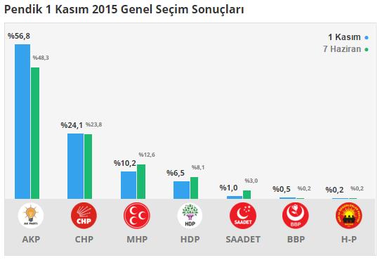 Pendik 1 Kasım 2015 Genel Seçim Sonuçları