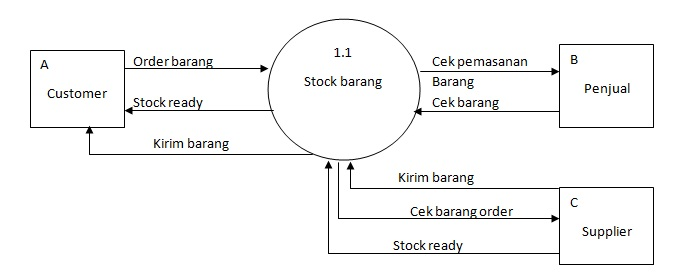 Blogs is my life sistem informasi penjualan barang diagram details ccuart Choice Image