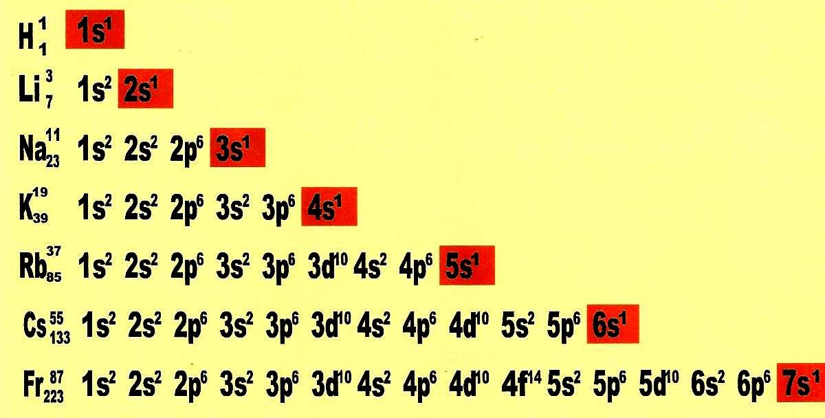 Top Aprendendo quimica on-line: A Tabela Periódica WU08
