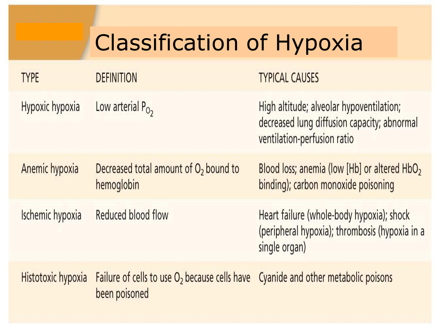 the different types of hypoxia This section is intended as an overview of the causes, effects, treatment and  rehabilitation of hypoxic brain injury and anoxic brain injury the information will  be.
