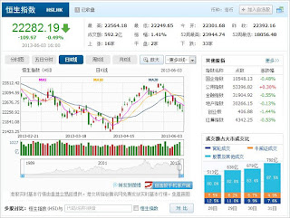 中国株コバンザメ投資 香港ハンセン指数20130603