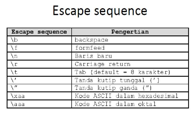 Penulisan Output dan Input Pada Pemrograman C++