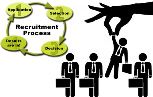 term paper on recruitment and selection process