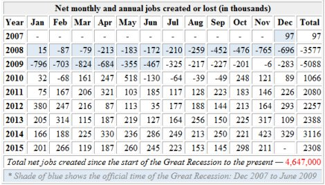 Jobs created and lost: 2007 to 2015