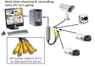 USB CCTV