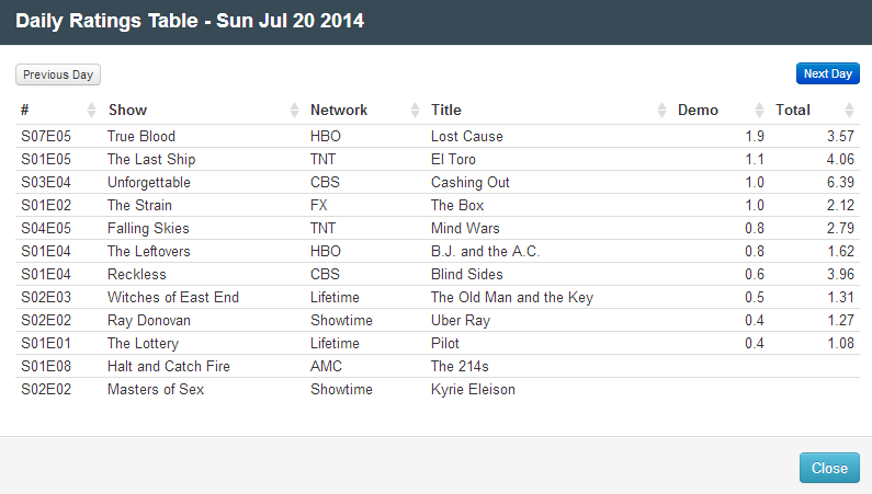 Final Adjusted TV Ratings for Sunday 20th July 2014